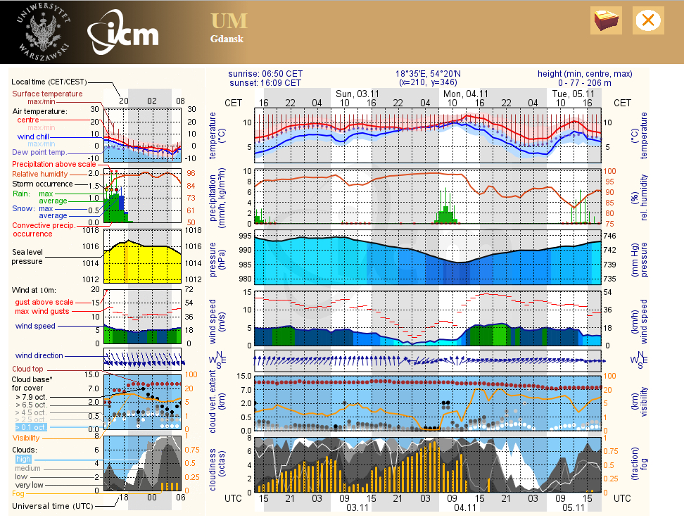 Gdansk weather meteroogram by ICM in Poland